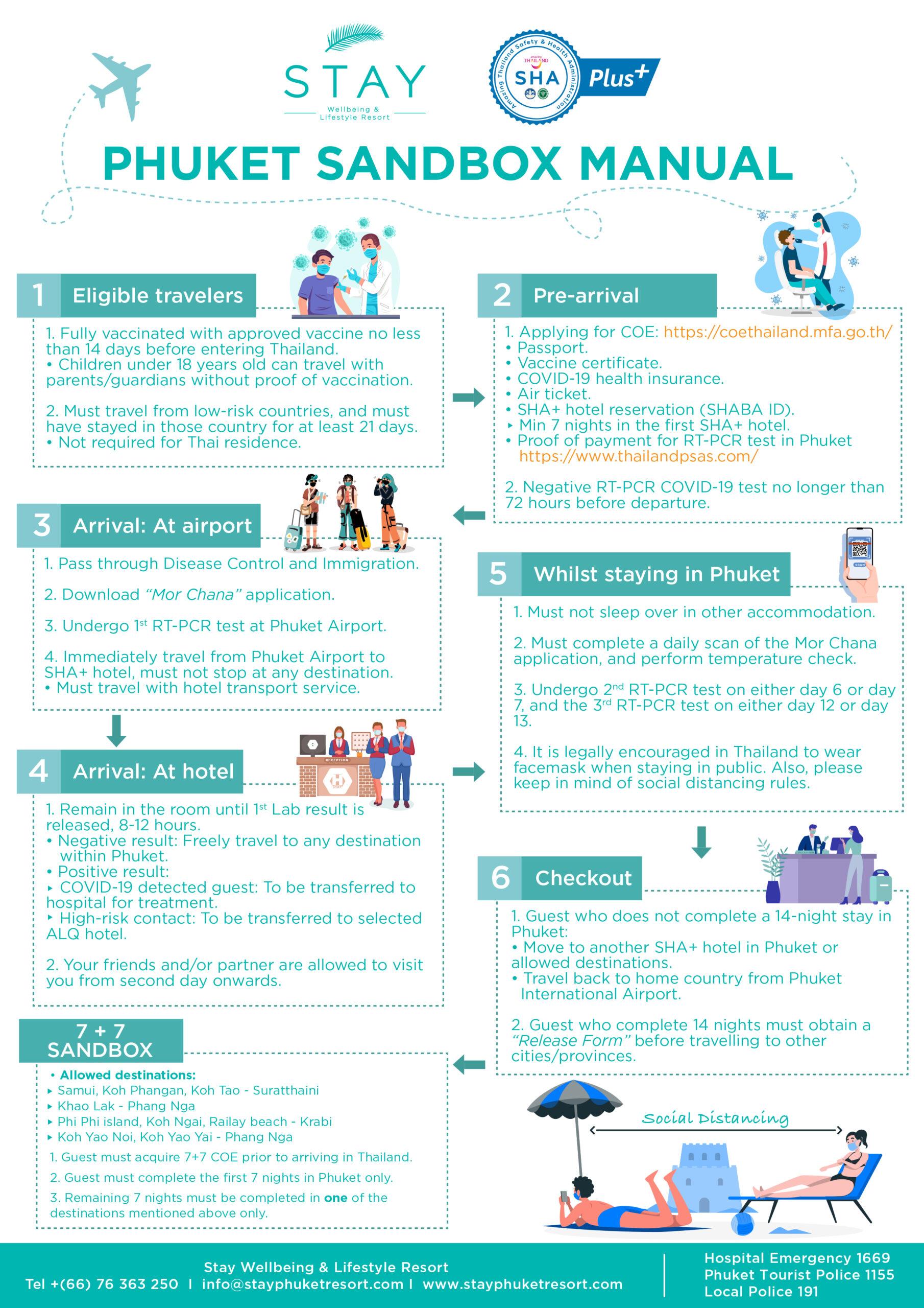 phuket-sandbox-guidelines-7+7